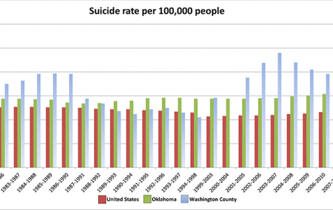 Suicide prevention in Washington County