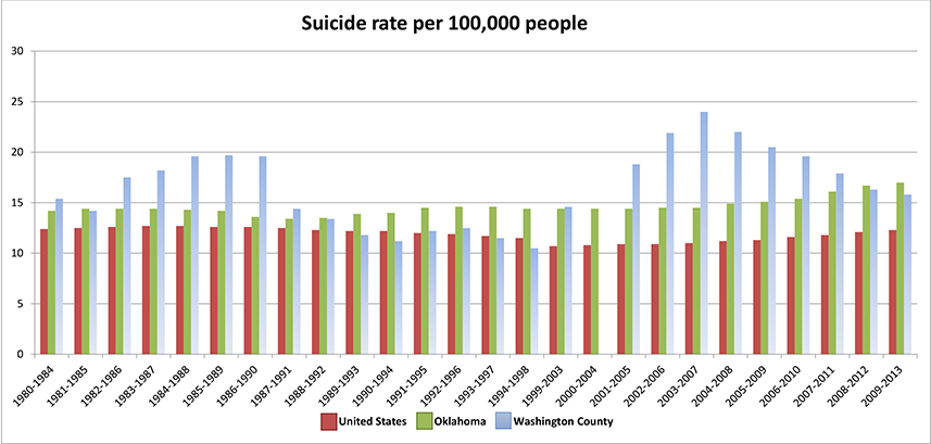 There is a glitch on 2000-2004 due to a change to the way suicide death was recorded at the state level. Graphic courtesy of Stella Shoff.