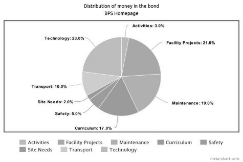 Distribution of Bond Money